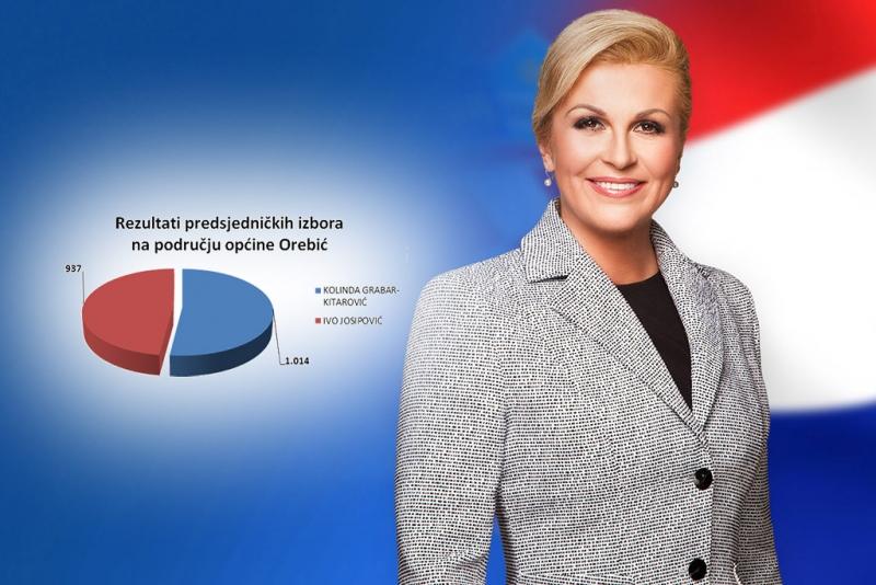 Rezultati izbora i pobjeda Kolinde Grabar Kitarović