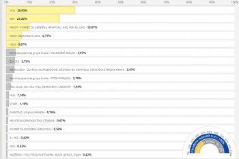 Grafički prikaz dijela izbornih rezultata