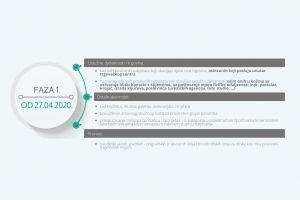 Ilustracija - I. faza pokretanja gospodarskih i drugih aktivnosti - Vlada RH