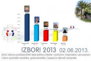 Grafika - rezultati iz prvog izbornog kruga za načelnika Općine Orebić