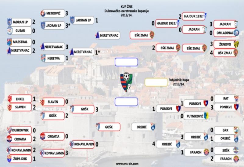 Izvučeni parovi za polufinale Županijskog nogometnog kupa