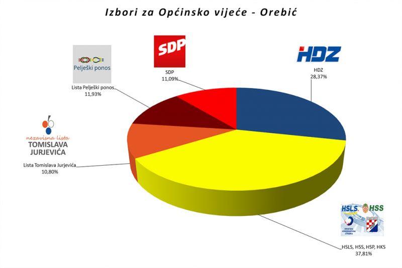 Potpuni neslužbeni rezultati izbora u općini Orebić - vladajućoj koaliciji 6 vijećnika