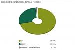 Ilustracija - grafički prikaz rezultata referenduma u Općini Orebić