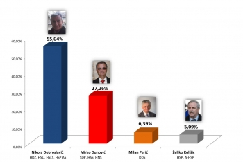 Grafika - izbori za župana