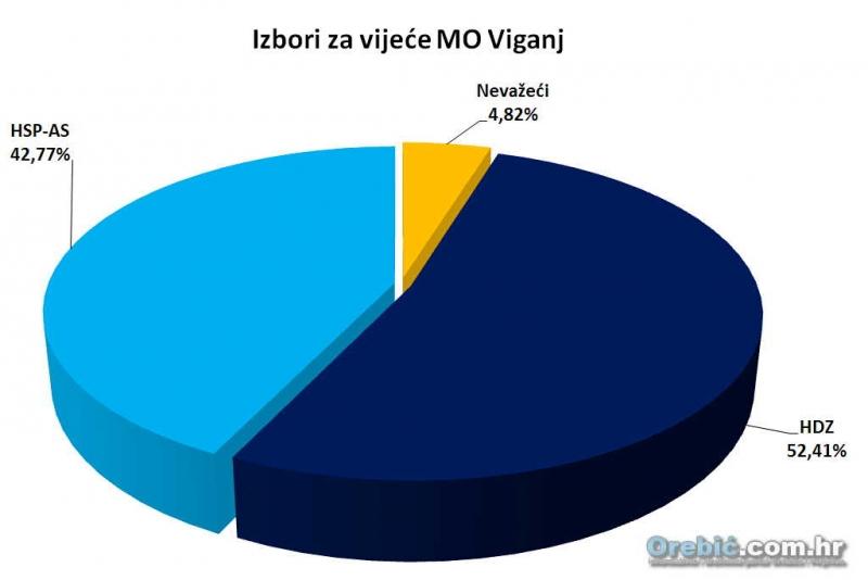 Rezultati izbora za članove vijeća MO Viganj