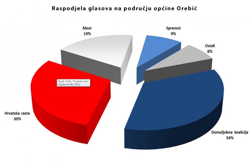 Stranke s najboljim izbornim rezultatima na području općine Orebić