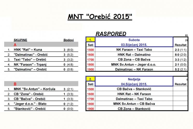 Rezultati prvog dana MNT Orebic 2015