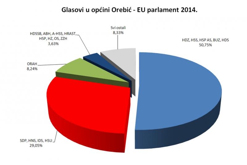 Liste s najvećim brojem glasova na biralištima u općini Orebić
