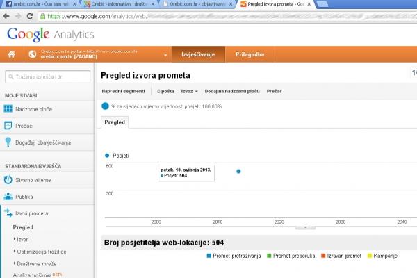 Prikaz posjeta iz aplikacije Google analyitcs (tm)