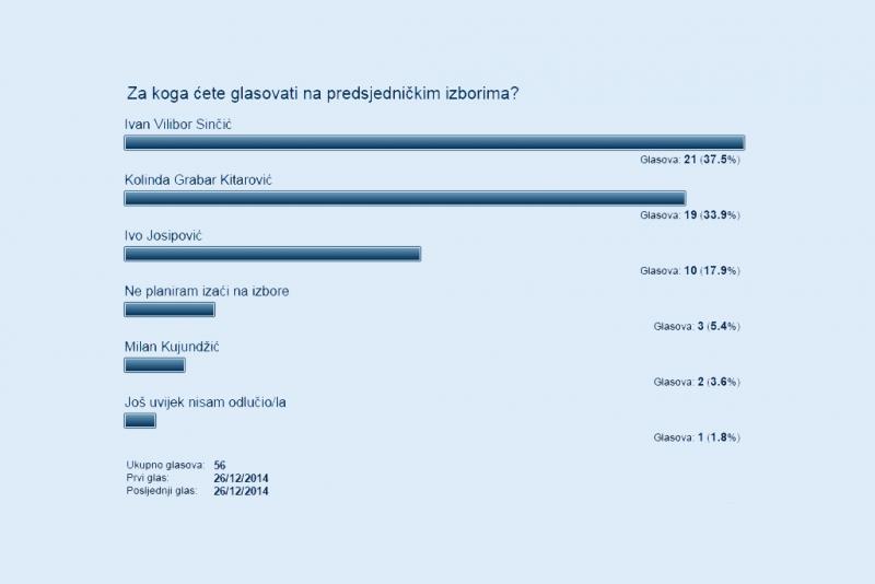 Rezultati jednodnevne ankete na orebic.com.hr